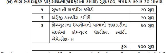 GSSSB Clerk Syllabus 2019 | Gujarat Bin Sachivalay Exam Pattern