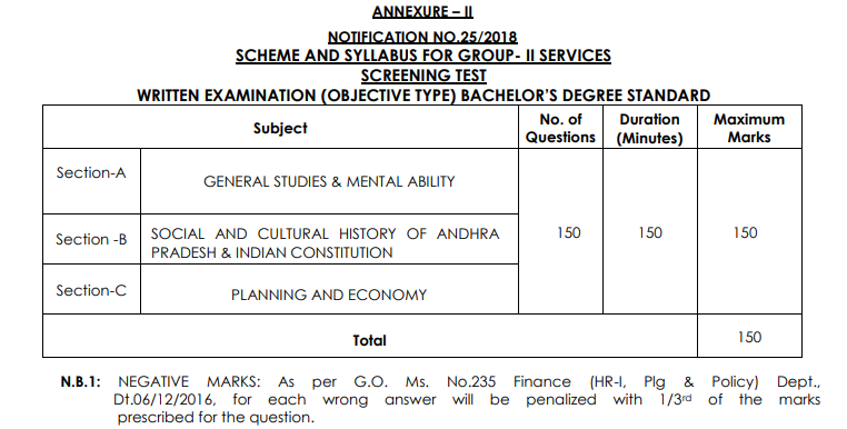 Updated] APPSC Group 1 Syllabus 2019   Gr I Service Exam Pattern